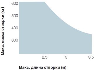 metroplex_diagramma