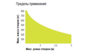 moby_diagramma