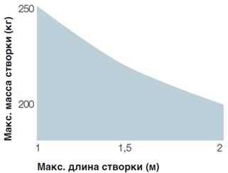 pop_diagramma
