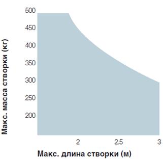 tonna4_diagramma