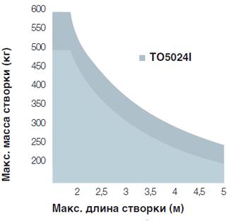 tonna5_diagramma