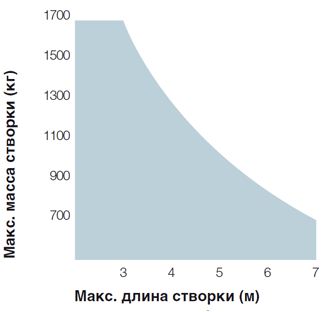 tonna7_diagramma