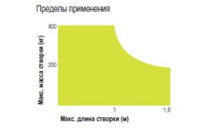 wingo_diagramma